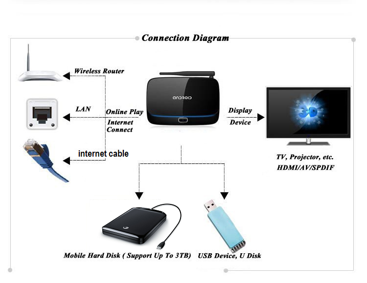 media player connection diagram